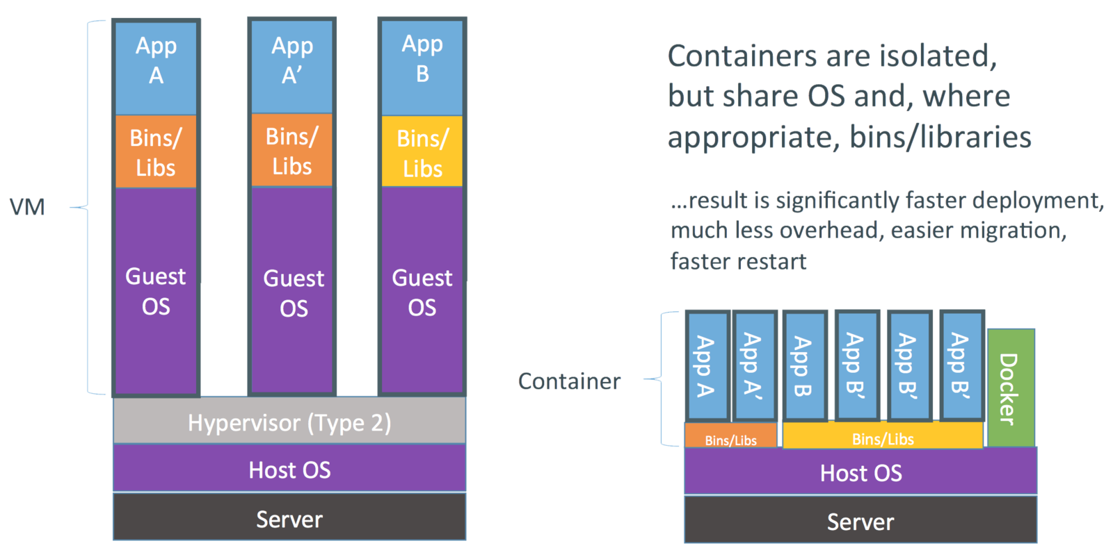 Evolution of Linux Containers and Future · imesh io
